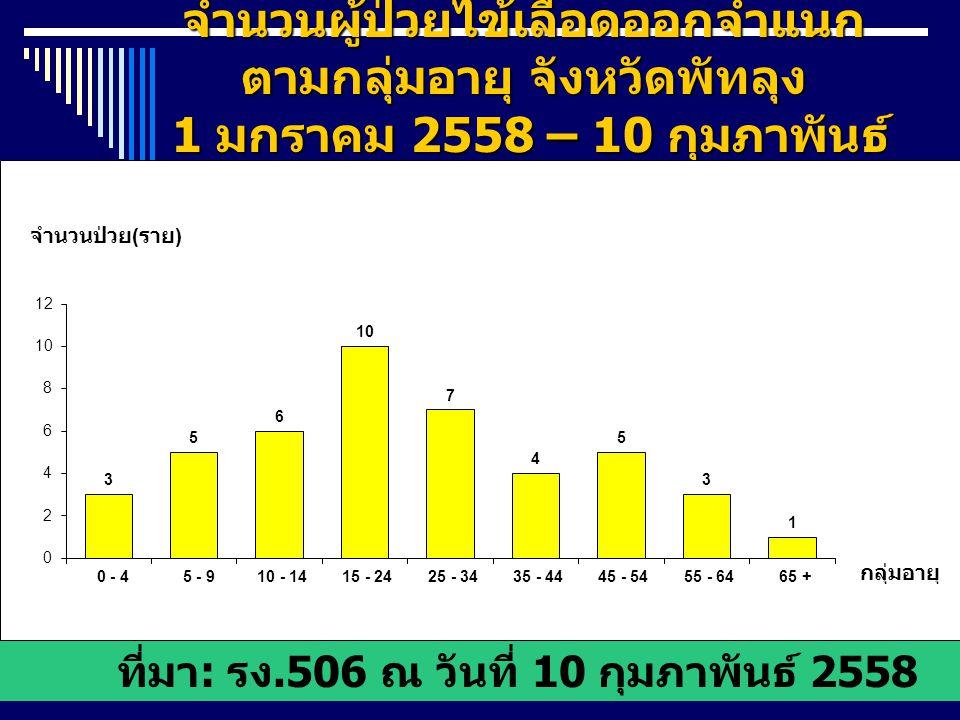 จำนวนผู้ป่วยไข้เลือดออกจำแนก ตามกลุ่มอายุ จังหวัดพัทลุง 1 มกราคม 2558 – 10 กุมภาพันธ์ 2558 ที่มา : รง.506 ณ วันที่ 10 กุมภาพันธ์ 2558