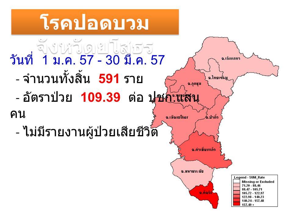 วันที่ 1 ม. ค. 57 - 30 มี. ค. 57 - จำนวนทั้งสิ้น 591 ราย - อัตราป่วย 109.39 ต่อ ปชก.