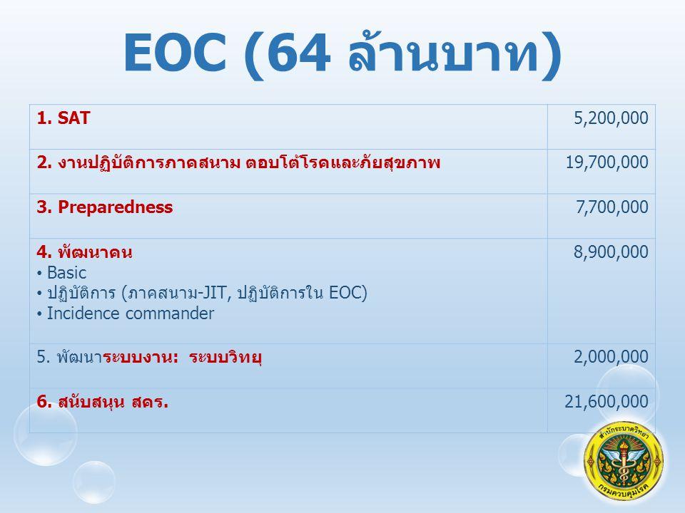 EOC (64 ล้านบาท ) 1.SAT5,200,000 2. งานปฏิบัติการภาคสนาม ตอบโต้โรคและภัยสุขภาพ 19,700,000 3.