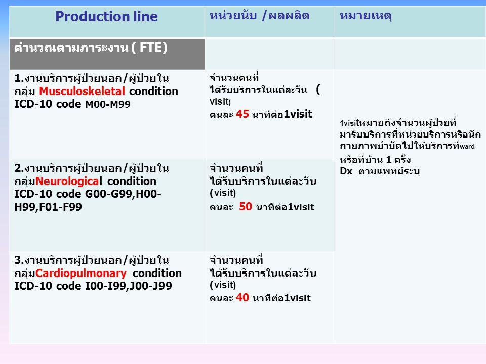 Production line หน่วยนับ / ผลผลิตหมายเหตุ คำนวณตามภาระงาน ( FTE) 1. งานบริการผู้ป่วยนอก / ผู้ป่วยใน กลุ่ม Musculoskeletal condition ICD-10 code M00-M9