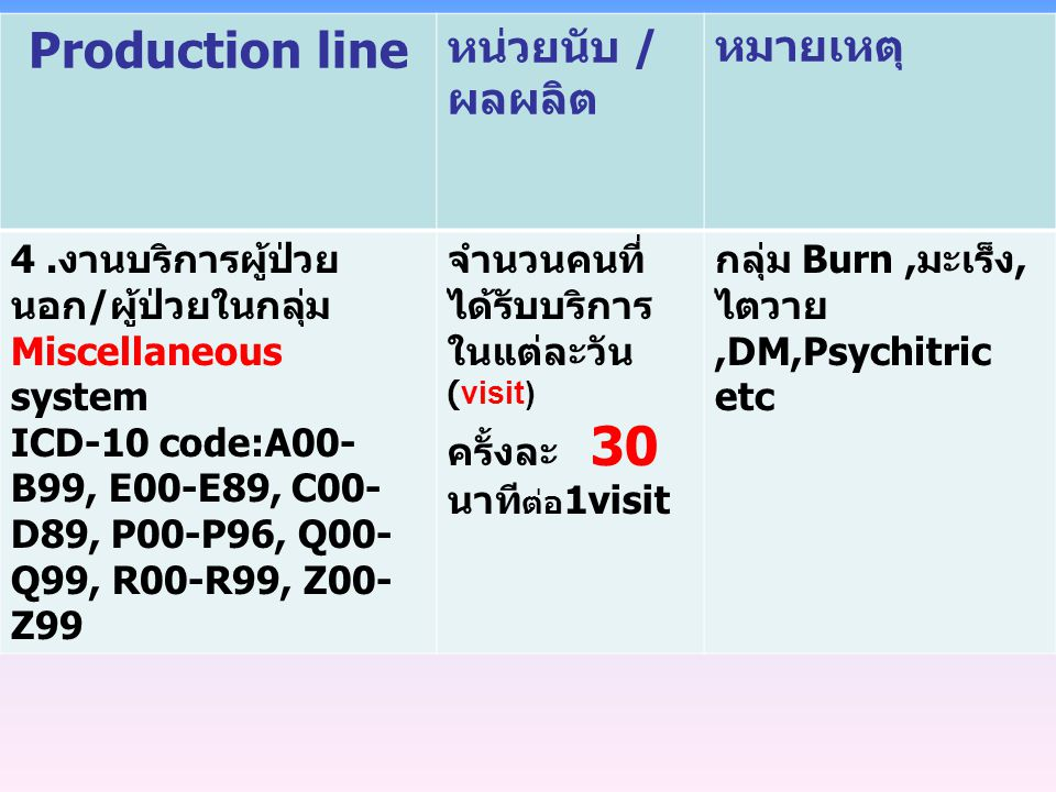 Production line หน่วยนับ / ผลผลิต หมายเหตุ 4. งานบริการผู้ป่วย นอก / ผู้ป่วยในกลุ่ม Miscellaneous system ICD-10 code:A00- B99, E00-E89, C00- D89, P00-