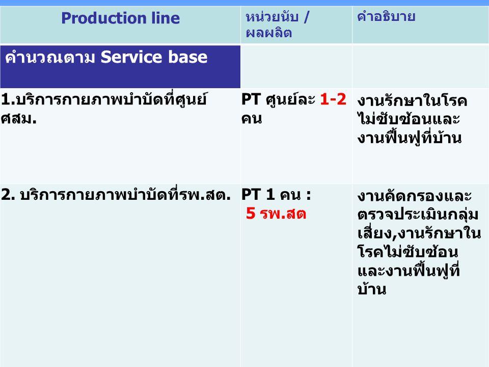 Production line หน่วยนับ / ผลผลิต คำอธิบาย คำนวณตาม Service base 1. บริการกายภาพบำบัดที่ศูนย์ ศสม. PT ศูนย์ละ 1-2 คน งานรักษาในโรค ไม่ซับซ้อนและ งานฟื