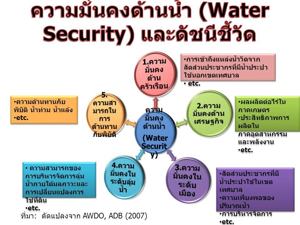 ที่มา : ดัดแปลงจาก AWDO, ADB (2007) การเข้าถึงแหล่งน้ำวัดจาก สัดส่วนประชากรที่มีน้ำประปา ใช้นอกเขตเทศบาล etc. การเข้าถึงแหล่งน้ำวัดจาก สัดส่วนประชากรท
