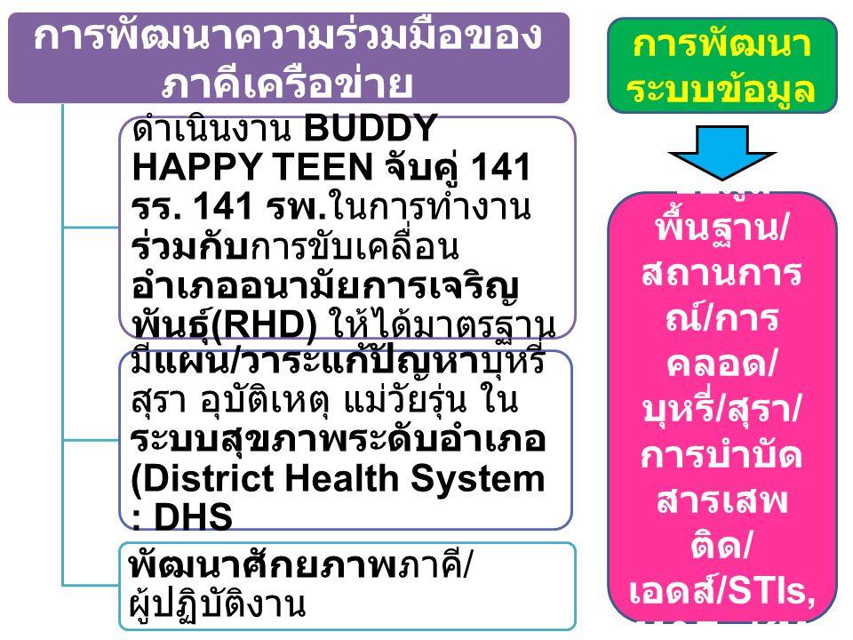 การพัฒนาความร่วมมือของ ภาคีเครือข่าย ดำเนินงาน BUDDY HAPPY TEEN จับคู่ 141 รร.
