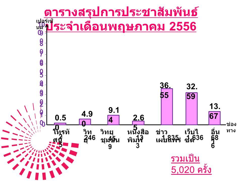 สรุปการประชาสัมพันธ์ ประจำเดือนพฤษภาคม 2556  รวมผลการประชาสัมพันธ์ส่วนกลาง 667 ครั้ง  รวมผลการประชาสัมพันธ์ส่วนภูมิภาค 4,353 ครั้ง  รวมผลการประชาสัมพันธ์ 5,020 ครั้ง