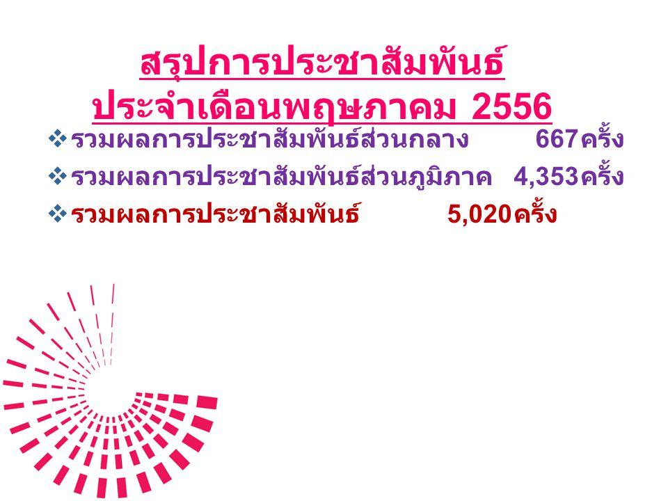 สรุปการประชาสัมพันธ์ ประจำเดือนพฤษภาคม 2556  รวมผลการประชาสัมพันธ์ส่วนกลาง 667 ครั้ง  รวมผลการประชาสัมพันธ์ส่วนภูมิภาค 4,353 ครั้ง  รวมผลการประชาสั