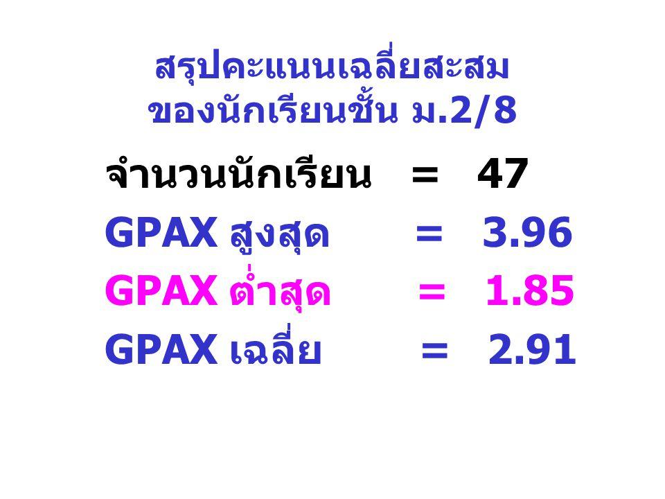 สรุปคะแนนเฉลี่ยสะสม ของนักเรียนชั้น ม.2/8 จำนวนนักเรียน = 47 GPAX สูงสุด = 3.96 GPAX ต่ำสุด = 1.85 GPAX เฉลี่ย = 2.91