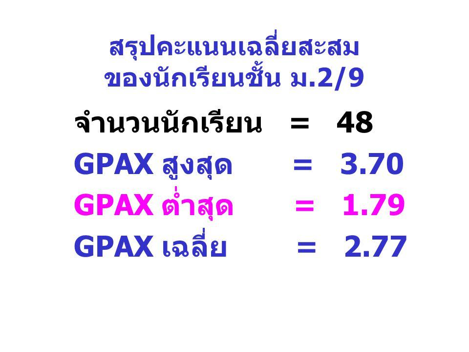สรุปคะแนนเฉลี่ยสะสม ของนักเรียนชั้น ม.2/9 จำนวนนักเรียน = 48 GPAX สูงสุด = 3.70 GPAX ต่ำสุด = 1.79 GPAX เฉลี่ย = 2.77