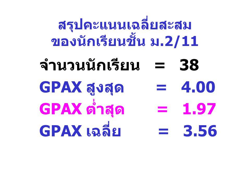 สรุปคะแนนเฉลี่ยสะสม ของนักเรียนชั้น ม.2/11 จำนวนนักเรียน = 38 GPAX สูงสุด = 4.00 GPAX ต่ำสุด = 1.97 GPAX เฉลี่ย = 3.56