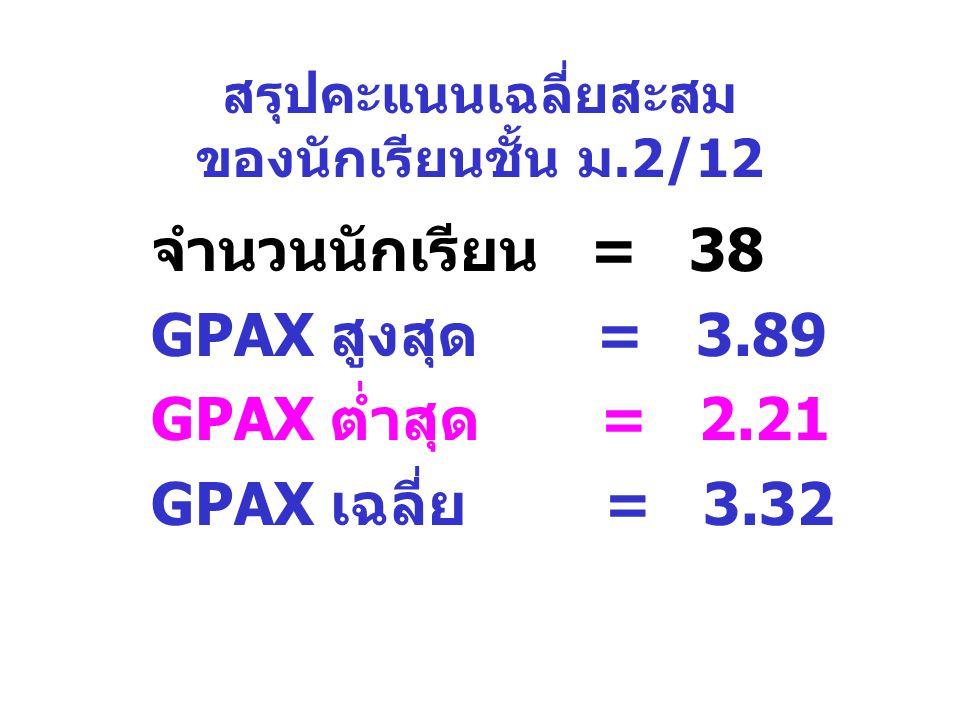 สรุปคะแนนเฉลี่ยสะสม ของนักเรียนชั้น ม.2/12 จำนวนนักเรียน = 38 GPAX สูงสุด = 3.89 GPAX ต่ำสุด = 2.21 GPAX เฉลี่ย = 3.32