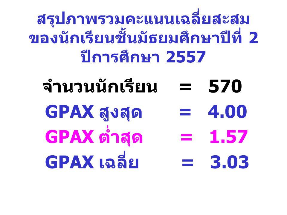 สรุปภาพรวมคะแนนเฉลี่ยสะสม ของนักเรียนชั้นมัธยมศึกษาปีที่ 2 ปีการศึกษา 2557 จำนวนนักเรียน = 570 GPAX สูงสุด = 4.00 GPAX ต่ำสุด = 1.57 GPAX เฉลี่ย = 3.0