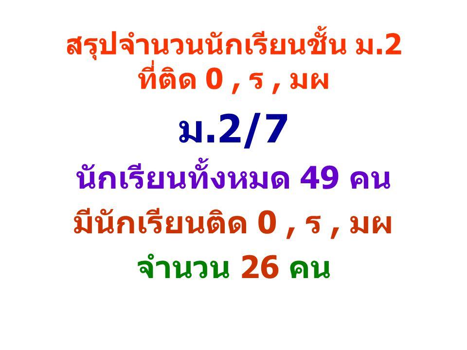 สรุปจำนวนนักเรียนชั้น ม.2 ที่ติด 0, ร, มผ ม.2/7 นักเรียนทั้งหมด 49 คน มีนักเรียนติด 0, ร, มผ จำนวน 26 คน
