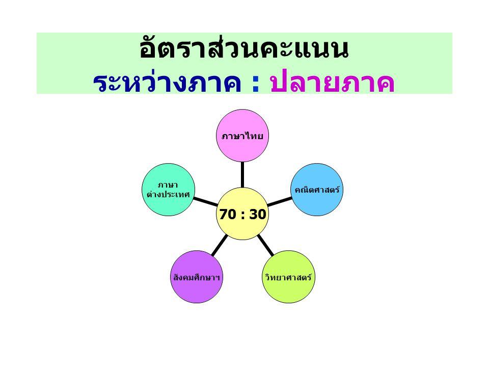 อัตราส่วนคะแนน ระหว่างภาค : ปลายภาค 70 : 30 ภาษาไทยคณิตศาสตร์วิทยาศาสตร์ สังคมศึกษา ฯ ภาษา ต่างประเทศ