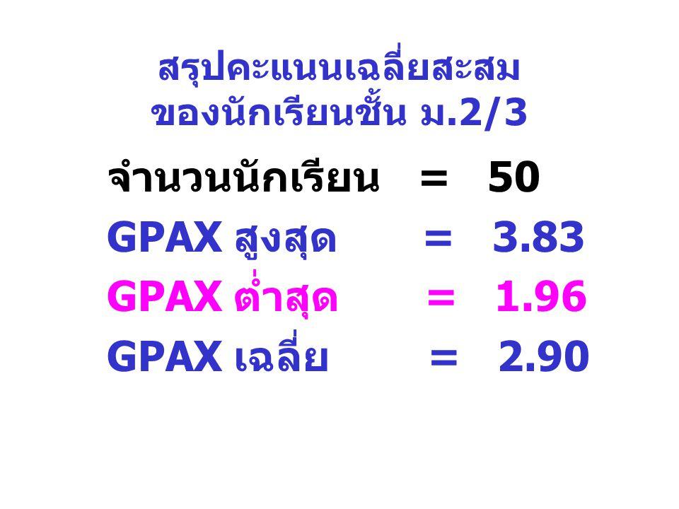 สรุปคะแนนเฉลี่ยสะสม ของนักเรียนชั้น ม.2/3 จำนวนนักเรียน = 50 GPAX สูงสุด = 3.83 GPAX ต่ำสุด = 1.96 GPAX เฉลี่ย = 2.90