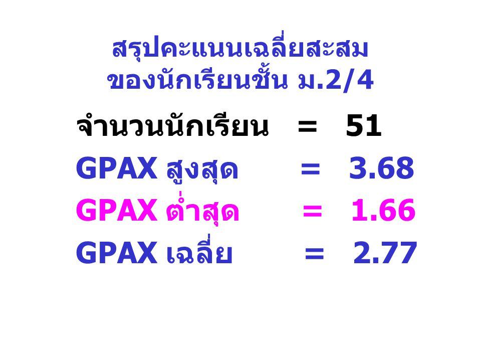 สรุปคะแนนเฉลี่ยสะสม ของนักเรียนชั้น ม.2/4 จำนวนนักเรียน = 51 GPAX สูงสุด = 3.68 GPAX ต่ำสุด = 1.66 GPAX เฉลี่ย = 2.77
