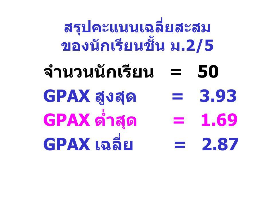 สรุปคะแนนเฉลี่ยสะสม ของนักเรียนชั้น ม.2/5 จำนวนนักเรียน = 50 GPAX สูงสุด = 3.93 GPAX ต่ำสุด = 1.69 GPAX เฉลี่ย = 2.87