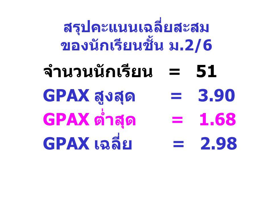 สรุปคะแนนเฉลี่ยสะสม ของนักเรียนชั้น ม.2/6 จำนวนนักเรียน = 51 GPAX สูงสุด = 3.90 GPAX ต่ำสุด = 1.68 GPAX เฉลี่ย = 2.98