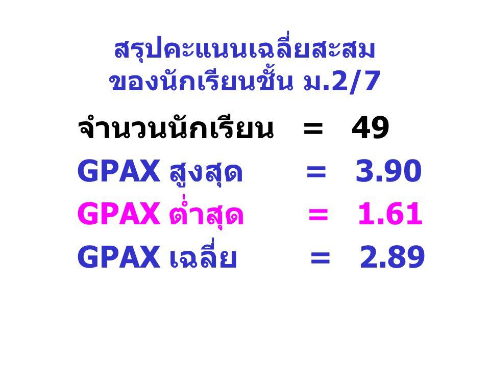 สรุปคะแนนเฉลี่ยสะสม ของนักเรียนชั้น ม.2/7 จำนวนนักเรียน = 49 GPAX สูงสุด = 3.90 GPAX ต่ำสุด = 1.61 GPAX เฉลี่ย = 2.89