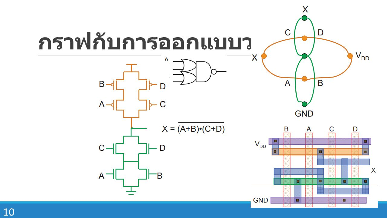 10 กราฟกับการออกแบบวงจร