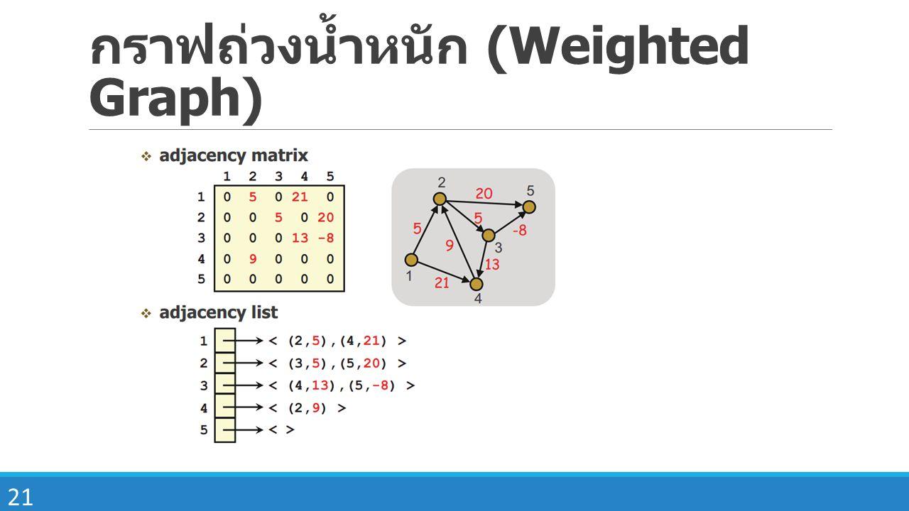 21 กราฟถ่วงน้ำหนัก (Weighted Graph)