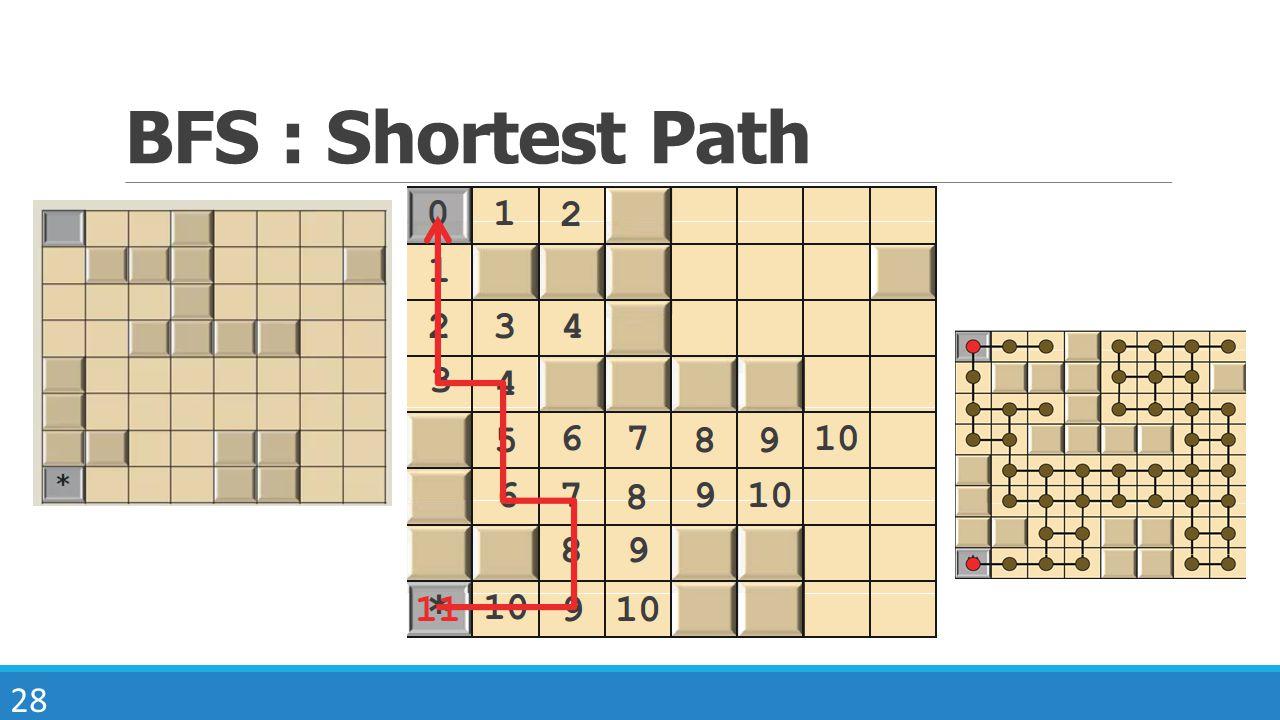 28 BFS : Shortest Path
