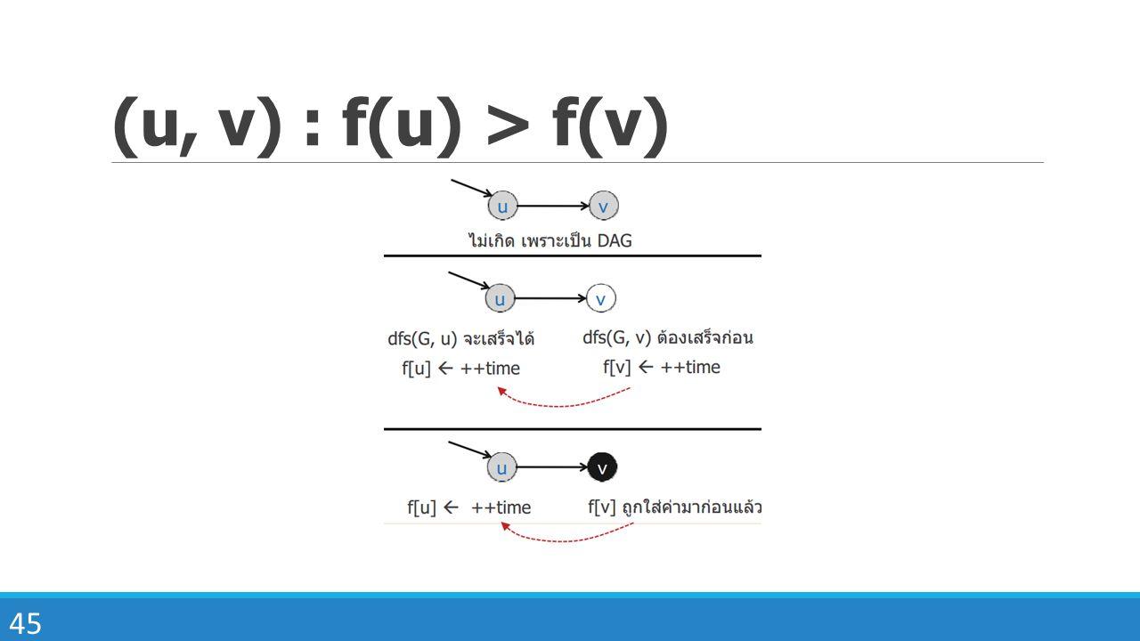 45 (u, v) : f(u) > f(v)