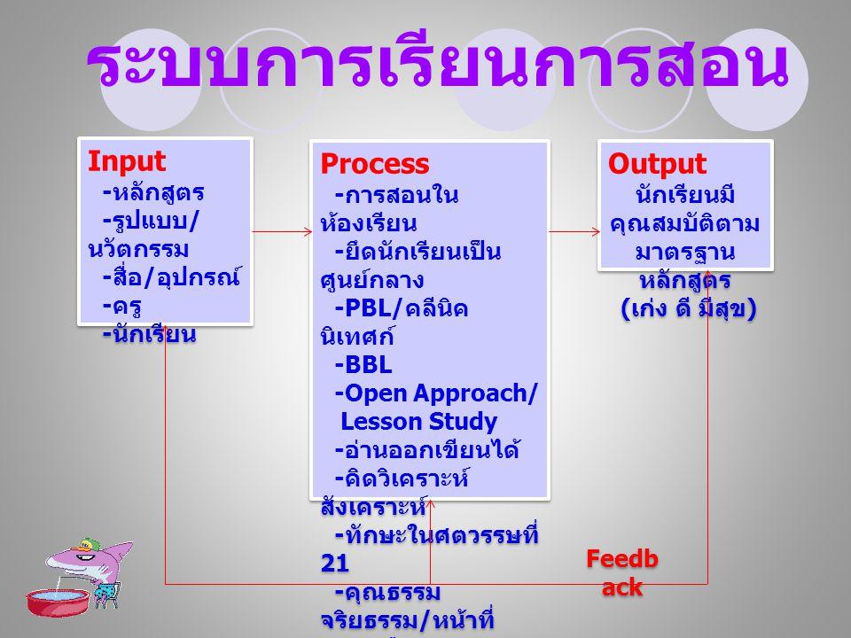 Input - หลักสูตร - รูปแบบ / นวัตกรรม - สื่อ / อุปกรณ์ - ครู - นักเรียน Input - หลักสูตร - รูปแบบ / นวัตกรรม - สื่อ / อุปกรณ์ - ครู - นักเรียน Feedb ack Process - การสอนใน ห้องเรียน - ยึดนักเรียนเป็น ศูนย์กลาง -PBL/ คลีนิค นิเทศก์ -BBL -Open Approach/ Lesson Study - อ่านออกเขียนได้ - คิดวิเคราะห์ สังเคราะห์ - ทักษะในศตวรรษที่ 21 - คุณธรรม จริยธรรม / หน้าที่ พลเมือง Process - การสอนใน ห้องเรียน - ยึดนักเรียนเป็น ศูนย์กลาง -PBL/ คลีนิค นิเทศก์ -BBL -Open Approach/ Lesson Study - อ่านออกเขียนได้ - คิดวิเคราะห์ สังเคราะห์ - ทักษะในศตวรรษที่ 21 - คุณธรรม จริยธรรม / หน้าที่ พลเมือง Output นักเรียนมี คุณสมบัติตาม มาตรฐาน หลักสูตร ( เก่ง ดี มีสุข ) Output นักเรียนมี คุณสมบัติตาม มาตรฐาน หลักสูตร ( เก่ง ดี มีสุข ) ระบบการเรียนการสอน
