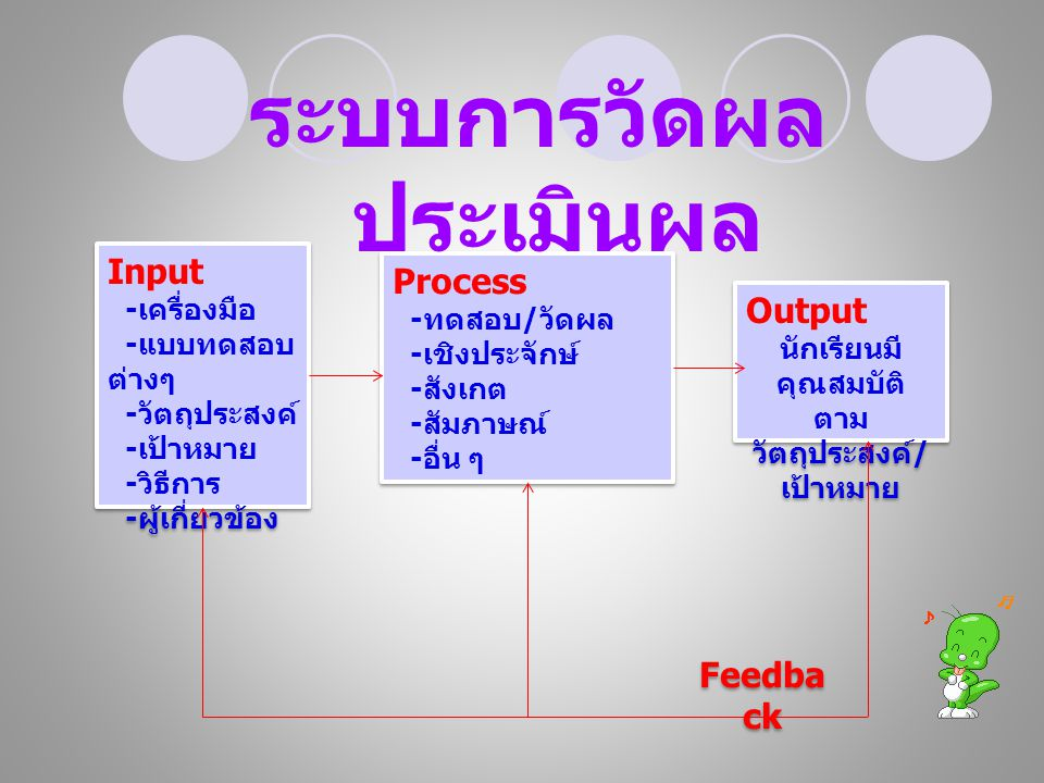 Input - เครื่องมือ - แบบทดสอบ ต่างๆ - วัตถุประสงค์ - เป้าหมาย - วิธีการ - ผู้เกี่ยวข้อง Input - เครื่องมือ - แบบทดสอบ ต่างๆ - วัตถุประสงค์ - เป้าหมาย - วิธีการ - ผู้เกี่ยวข้อง Feedba ck Process - ทดสอบ / วัดผล - เชิงประจักษ์ - สังเกต - สัมภาษณ์ - อื่น ๆ Process - ทดสอบ / วัดผล - เชิงประจักษ์ - สังเกต - สัมภาษณ์ - อื่น ๆ Output นักเรียนมี คุณสมบัติ ตาม วัตถุประสงค์ / เป้าหมาย Output นักเรียนมี คุณสมบัติ ตาม วัตถุประสงค์ / เป้าหมาย ระบบการวัดผล ประเมินผล