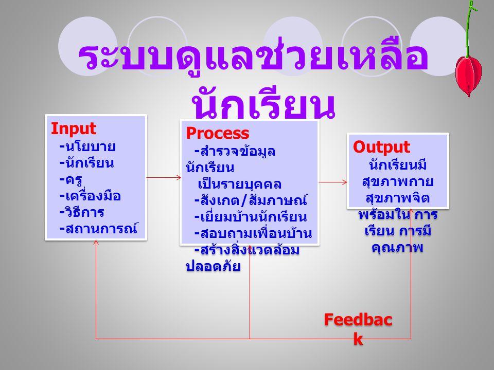 Input - นโยบาย - นักเรียน - ครู - เครื่องมือ - วิธีการ - สถานการณ์ Input - นโยบาย - นักเรียน - ครู - เครื่องมือ - วิธีการ - สถานการณ์ Feedbac k Process - สำรวจข้อมูล นักเรียน เป็นรายบุคคล - สังเกต / สัมภาษณ์ - เยี่ยมบ้านนักเรียน - สอบถามเพื่อนบ้าน - สร้างสิ่งแวดล้อม ปลอดภัย Process - สำรวจข้อมูล นักเรียน เป็นรายบุคคล - สังเกต / สัมภาษณ์ - เยี่ยมบ้านนักเรียน - สอบถามเพื่อนบ้าน - สร้างสิ่งแวดล้อม ปลอดภัย Output นักเรียนมี สุขภาพกาย สุขภาพจิต พร้อมใน การ เรียน การมี คุณภาพ Output นักเรียนมี สุขภาพกาย สุขภาพจิต พร้อมใน การ เรียน การมี คุณภาพ ระบบดูแลช่วยเหลือ นักเรียน