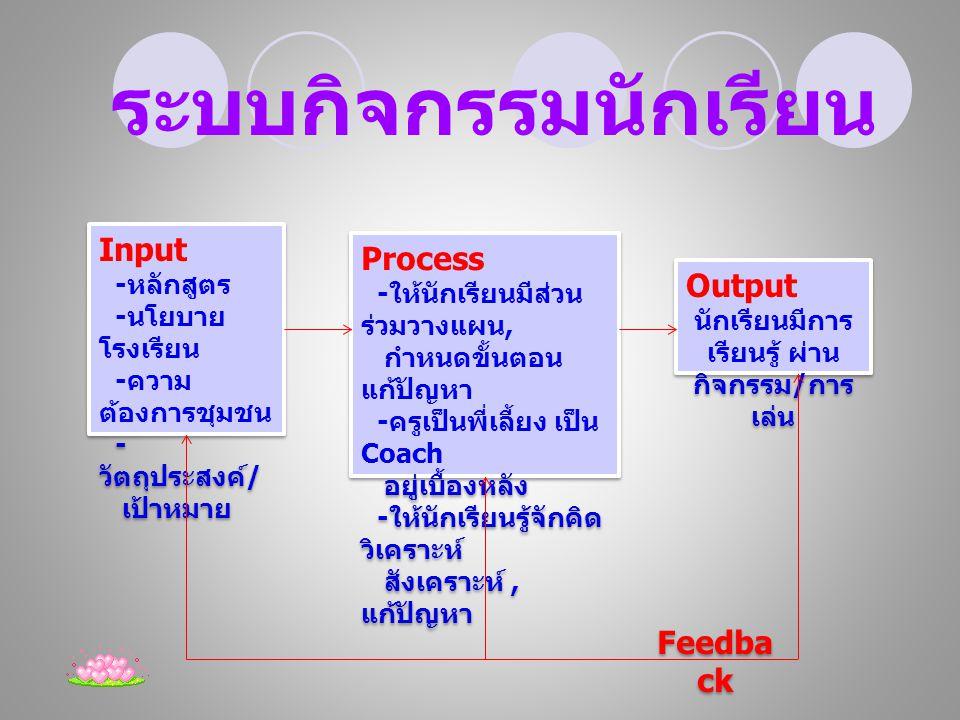 Input - หลักสูตร - นโยบาย โรงเรียน - ความ ต้องการชุมชน - วัตถุประสงค์ / เป้าหมาย Input - หลักสูตร - นโยบาย โรงเรียน - ความ ต้องการชุมชน - วัตถุประสงค์ / เป้าหมาย Feedba ck Process - ให้นักเรียนมีส่วน ร่วมวางแผน, กำหนดขั้นตอน แก้ปัญหา - ครูเป็นพี่เลี้ยง เป็น Coach อยู่เบื้องหลัง - ให้นักเรียนรู้จักคิด วิเคราะห์ สังเคราะห์, แก้ปัญหา Process - ให้นักเรียนมีส่วน ร่วมวางแผน, กำหนดขั้นตอน แก้ปัญหา - ครูเป็นพี่เลี้ยง เป็น Coach อยู่เบื้องหลัง - ให้นักเรียนรู้จักคิด วิเคราะห์ สังเคราะห์, แก้ปัญหา Output นักเรียนมีการ เรียนรู้ ผ่าน กิจกรรม / การ เล่น Output นักเรียนมีการ เรียนรู้ ผ่าน กิจกรรม / การ เล่น ระบบกิจกรรมนักเรียน
