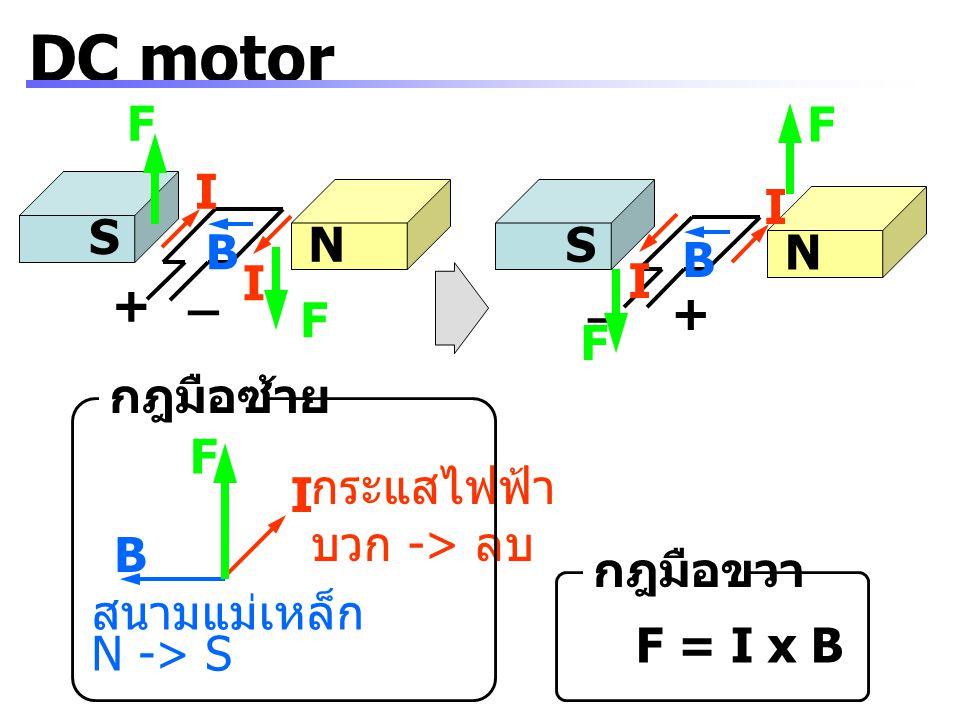 S N + _ I I B F F S N + _ I I B F F I B F สนามแม่เหล็ก N -> S กระแสไฟฟ้า บวก -> ลบ กฎมือซ้าย กฎมือขวา F = I x B