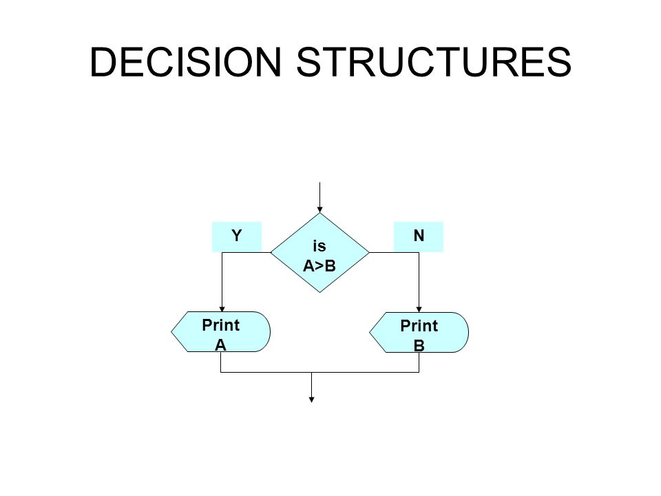 DECISION STRUCTURES is A>B Print B Print A YN