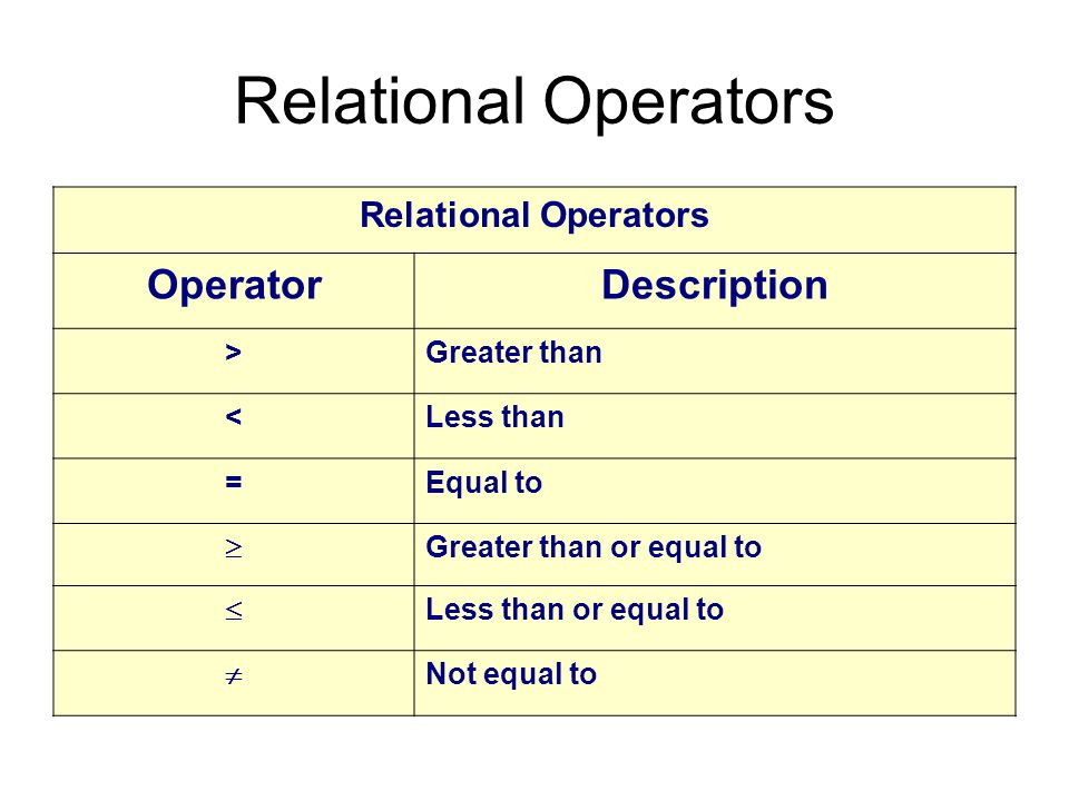 Relational Operators OperatorDescription >Greater than <Less than =Equal to  Greater than or equal to  Less than or equal to  Not equal to