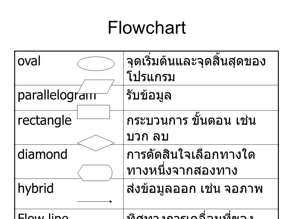Flowchart oval จุดเริ่มต้นและจุดสิ้นสุดของ โปรแกรม parallelogram รับข้อมูล rectangle กระบวนการ ขั้นตอน เช่น บวก ลบ diamond การตัดสินใจเลือกทางใด ทางหนึ่งจากสองทาง hybrid ส่งข้อมูลออก เช่น จอภาพ Flow line ทิศทางการเคลื่อนที่ของ ข้อมูล