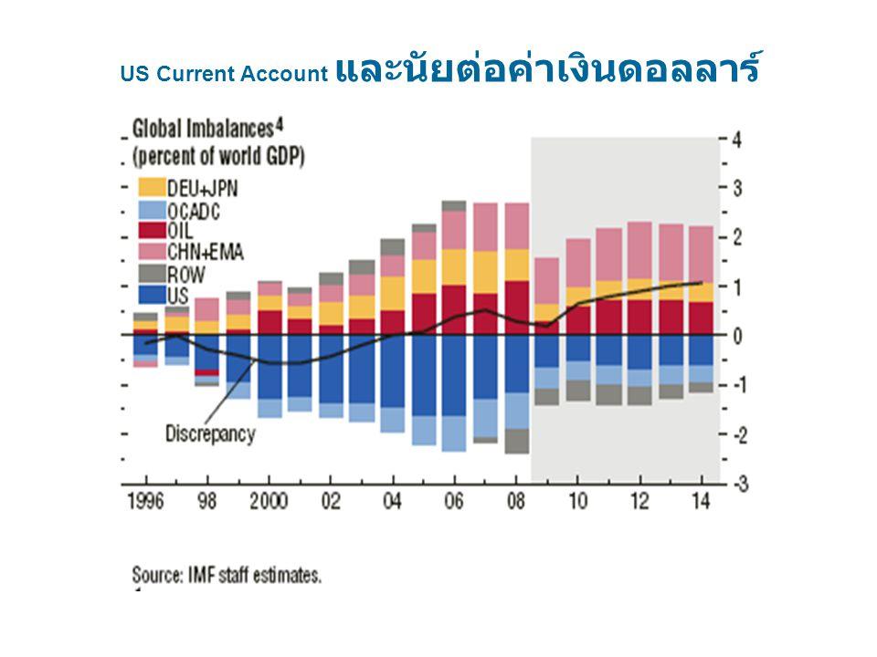 US Current Account และนัยต่อค่าเงินดอลลาร์