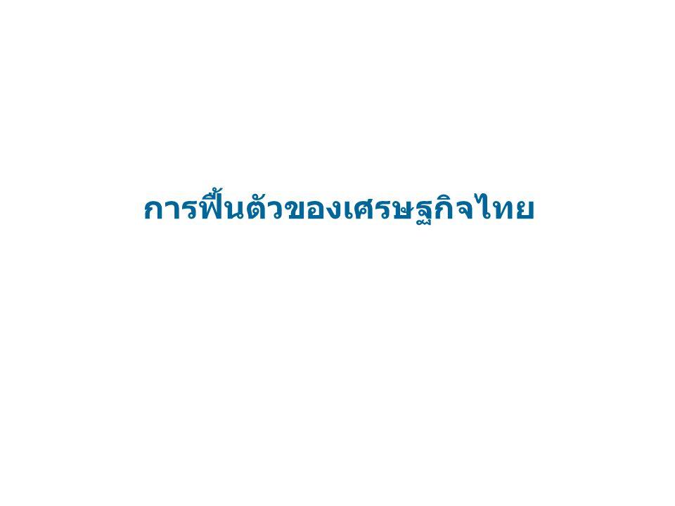 การฟื้นตัวของเศรษฐกิจไทย