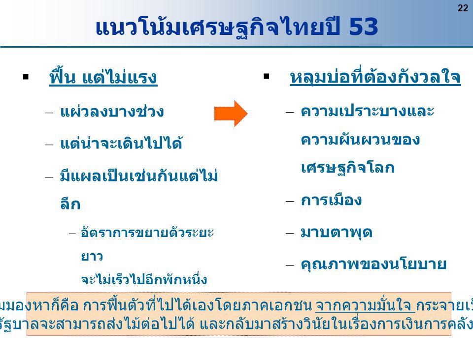 22 แนวโน้มเศรษฐกิจไทยปี 53  ฟื้น แต่ไม่แรง – แผ่วลงบางช่วง – แต่น่าจะเดินไปได้ – มีแผลเป็นเช่นกันแต่ไม่ ลึก – อัตราการขยายตัวระยะ ยาว จะไม่เร็วไปอีกพ