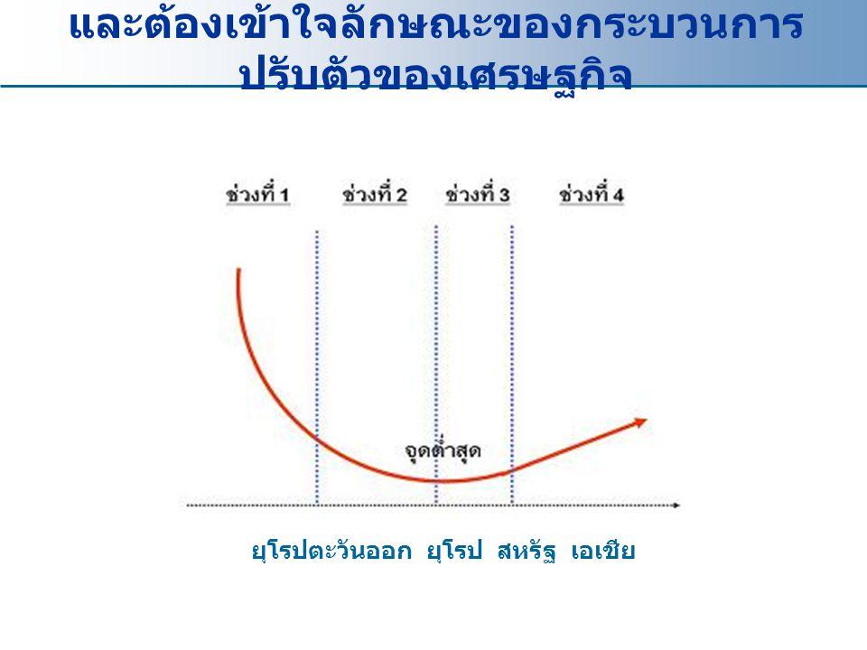 และต้องเข้าใจลักษณะของกระบวนการ ปรับตัวของเศรษฐกิจ ยุโรปตะวันออก ยุโรป สหรัฐ เอเชีย