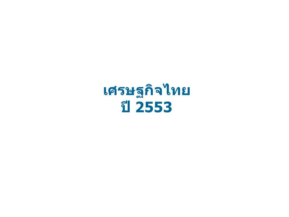 เศรษฐกิจไทย ปี 2553