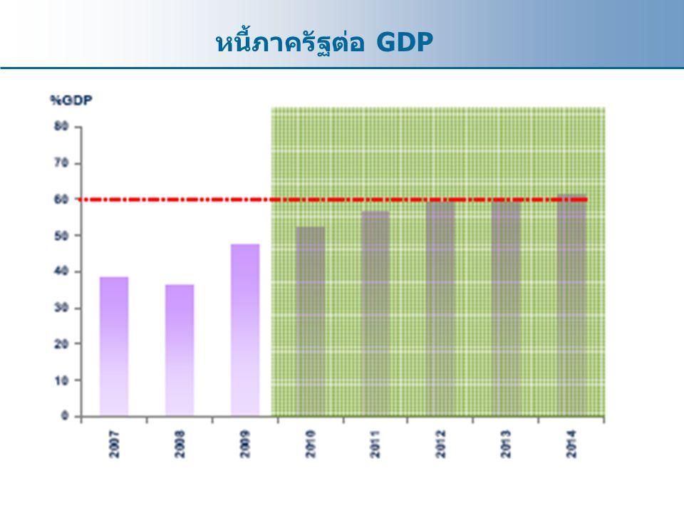 หนี้ภาครัฐต่อ GDP