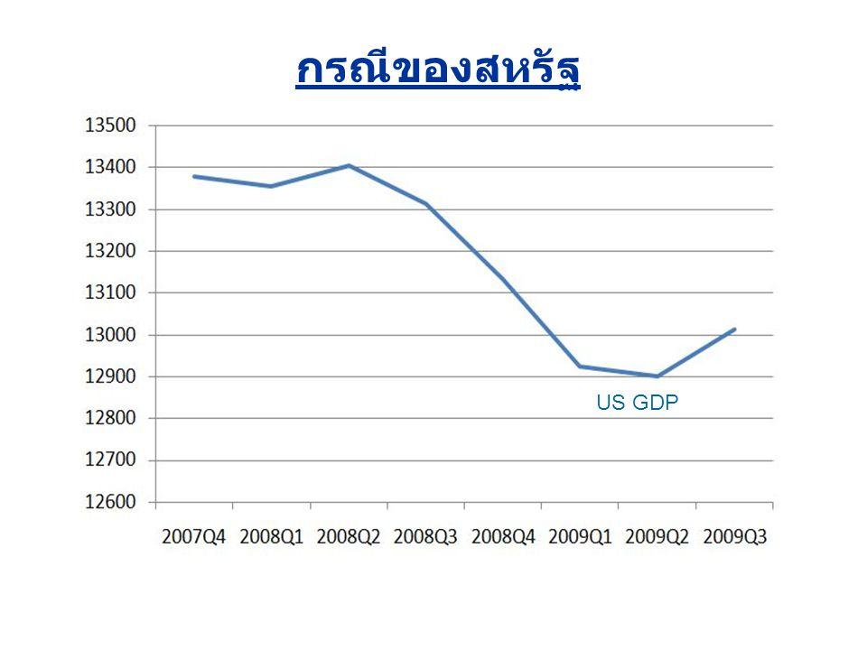 US GDP กรณีของสหรัฐ