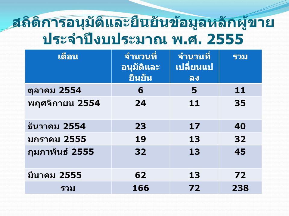 สถิติการอนุมัติและยืนยันข้อมูลหลักผู้ขาย ประจำปีงบประมาณ พ. ศ. 2555 เดือนจำนวนที่ อนุมัติและ ยืนยัน จำนวนที่ เปลี่ยนแป ลง รวม ตุลาคม 2554 6511 พฤศจิกา