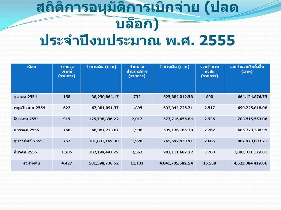 สถิติผลการเบิกจ่ายเงินทดรองราชการ เพื่อช่วยเหลือผู้ประสบภัยพิบัติกรณี ฉุกเฉิน ประจำเดือนมีนาคม 2555 ปีงบประมาณ พ.