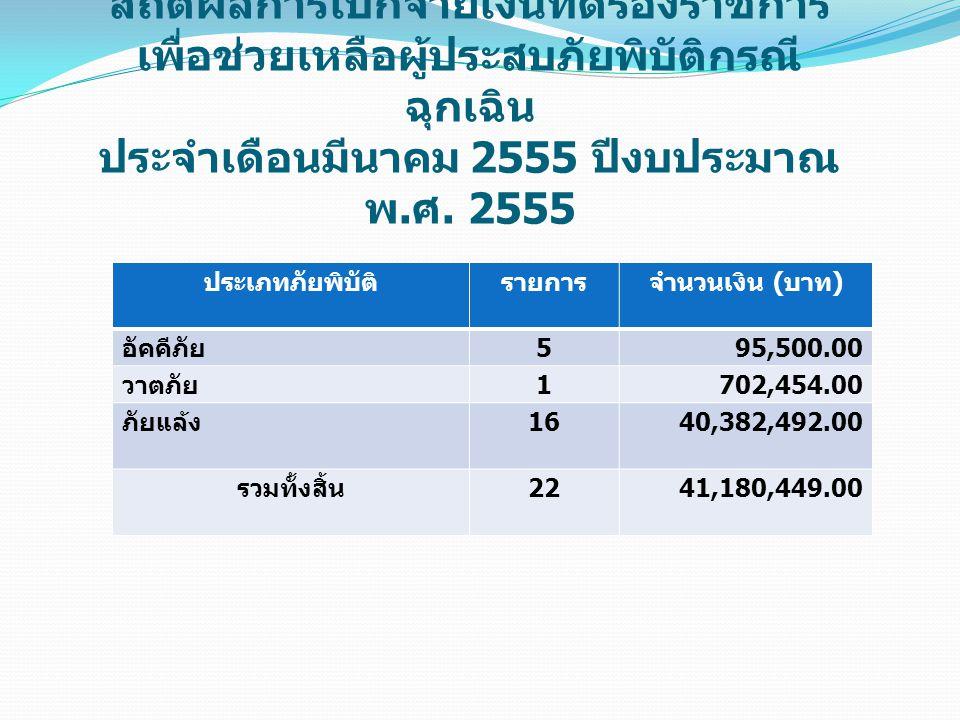 สถิติผลการเบิกจ่ายเงินทดรองราชการ เพื่อช่วยเหลือผู้ประสบภัยพิบัติกรณี ฉุกเฉิน ประจำเดือนมีนาคม 2555 ปีงบประมาณ พ. ศ. 2555 ประเภทภัยพิบัติรายการจำนวนเง