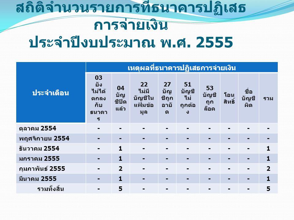 สถิติจำนวนรายการที่ธนาคารปฏิเสธ การจ่ายเงิน ประจำปีงบประมาณ พ. ศ. 2555 ประจำเดือน เหตุผลที่ธนาคารปฏิเสธการจ่ายเงิน 03 ยัง ไม่ได้ ตกลง กับ ธนาคา ร 04 บ