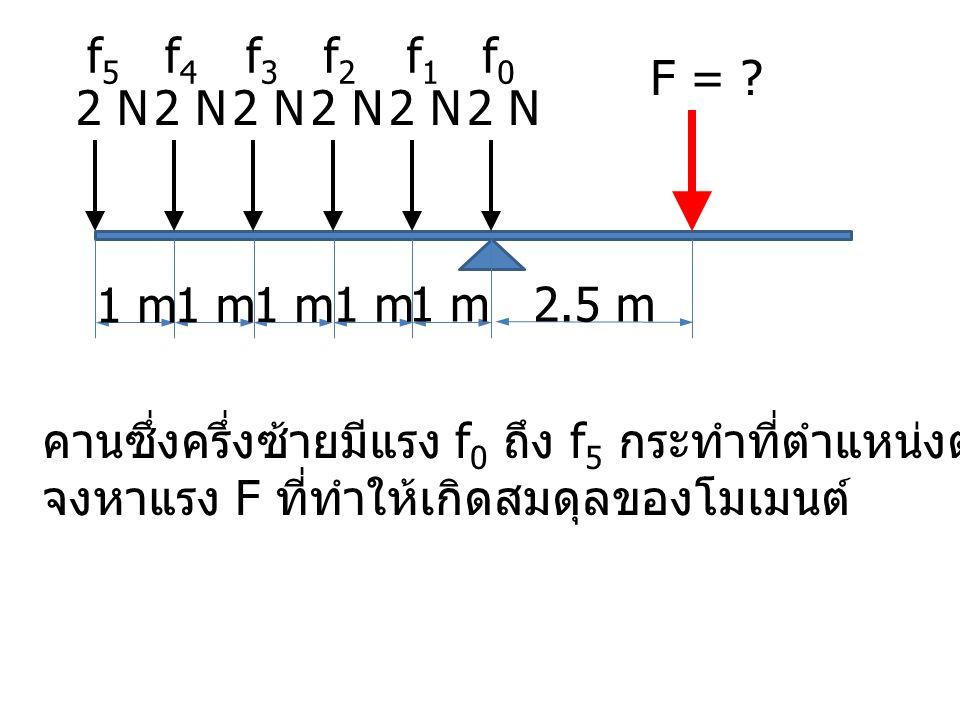 2 N 1 m F = .