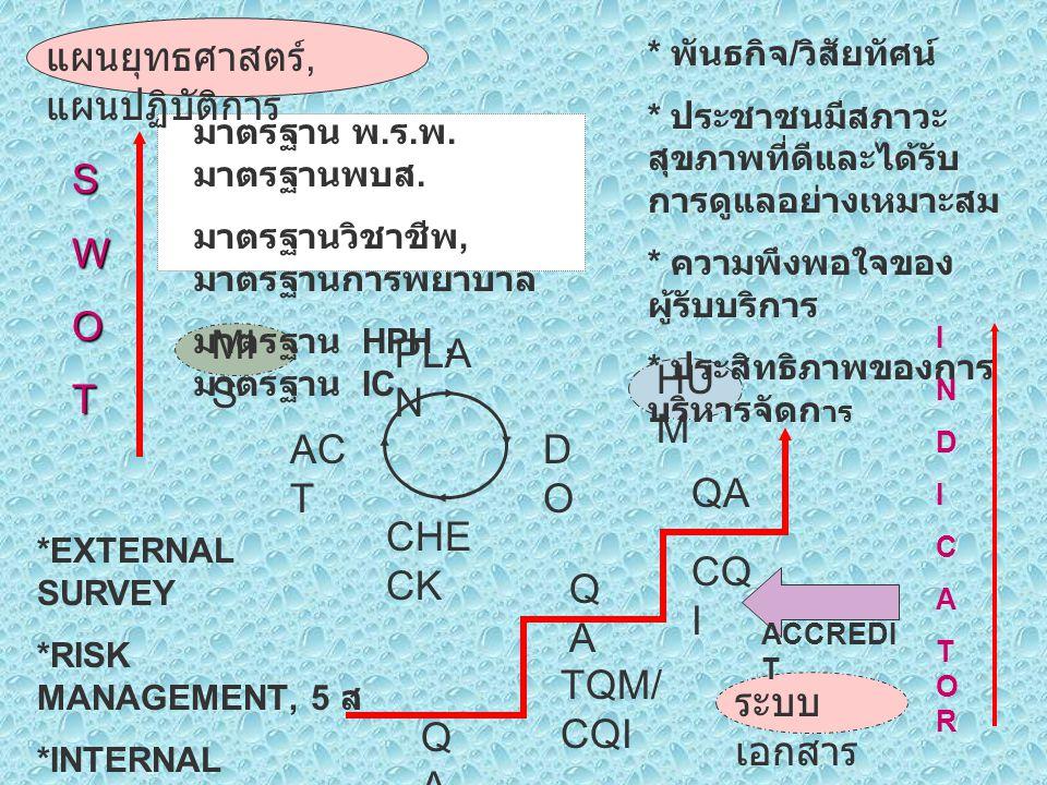 แนวทางหาคำตอบเมื่อเผชิญ ปัญหา 1.) ใช้หลักทางสายกลาง 2.) เน้นเป้าหมายและหลักการ มากกว่ารูปแบบ 3.) ทดลองปฏิบัติ 4.) ติดตามประเมินผล 5.