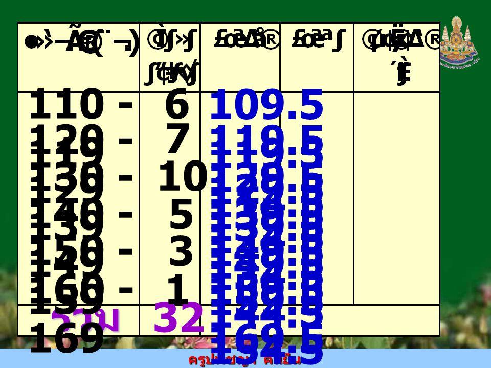 ครูปพิชญา คนยืน รวม 32 110 - 119 120 - 129 130 - 139 140 - 149 150 - 159 160 - 169 6 7 10 5 3 1 109.5 119.5 114.5 119.5 129.5 124.5 129.5 139.5 134.5 139.5 149.5 144.5 149.5 159.5 154.5 159.5 169.5 164.5