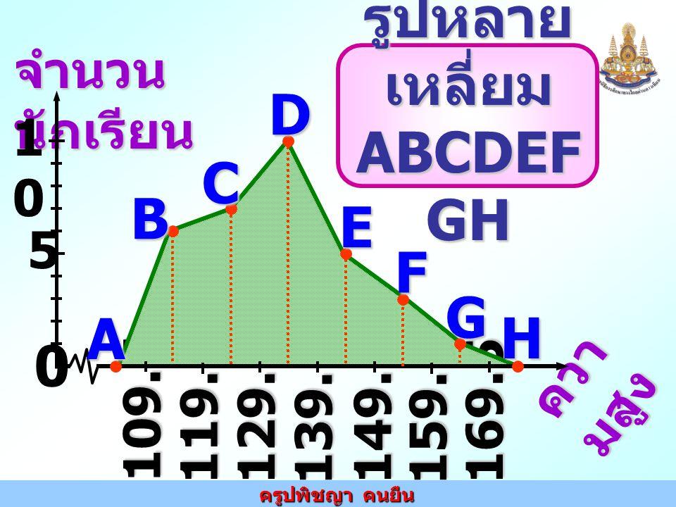 ครูปพิชญา คนยืน จำนวน นักเรียน ควา มสูง 109.5 119.5129.5 139.5 149.5 159.5 169.5 5 1010 0 A B C HDE F G รูปหลาย เหลี่ยม ABCDEF GH