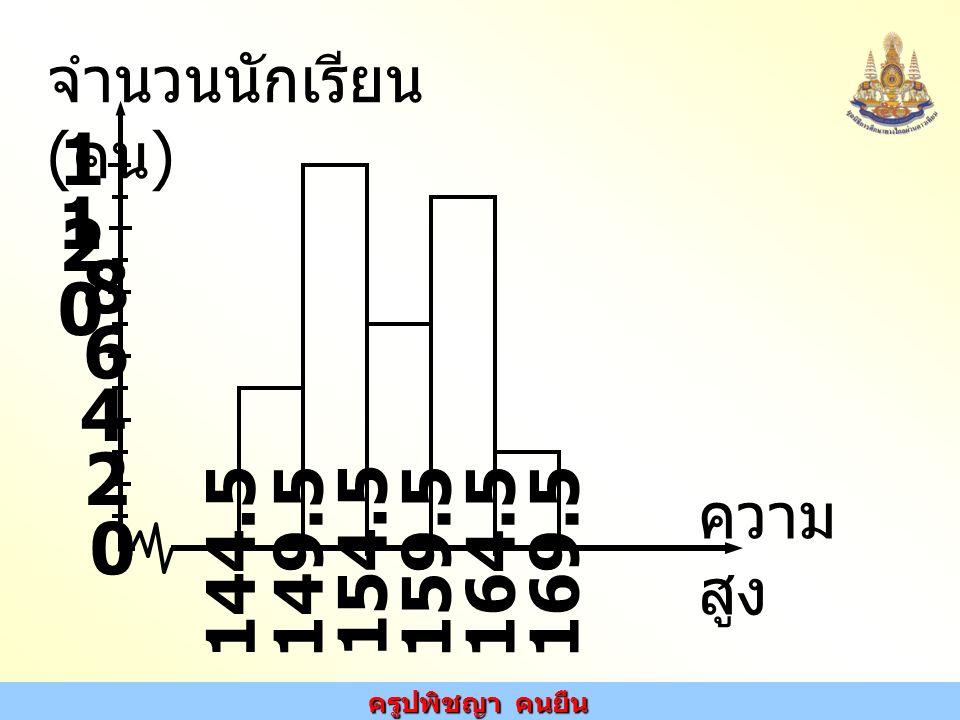 ครูปพิชญา คนยืน 2 1010 จำนวนนักเรียน ( คน ) ความ สูง 144.5 149.5 154.5 159.5164.5169.5 4 6 8 1212 0